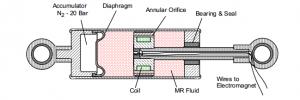 Magnetoreologický řízený tlumič