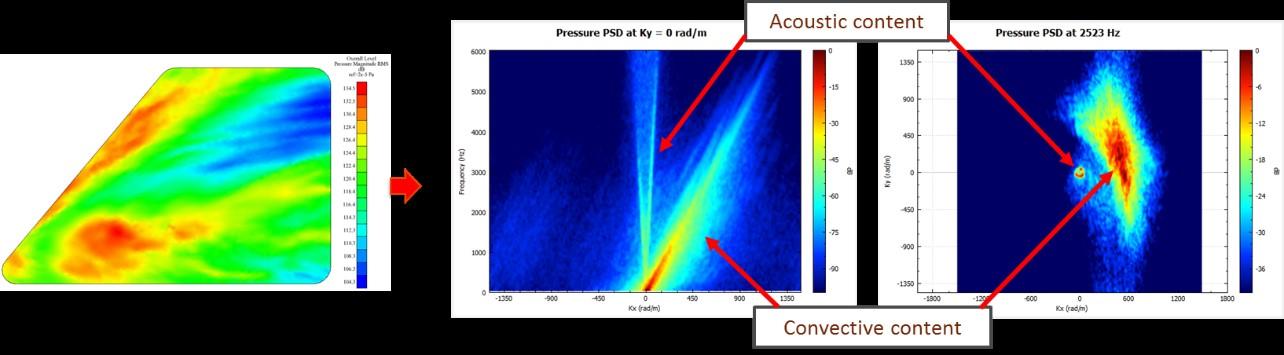 Dekompozice tlakového pole