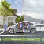 Úspora energie a teplotní management v automobilu