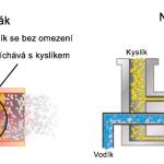 Vodíkový hořák konvenční a nový typ hořáku