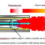 Vodíkový horák obrázek