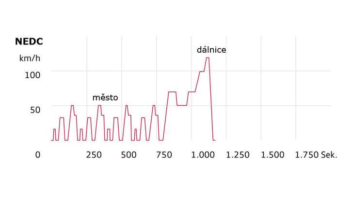 Měření emisí NECD
