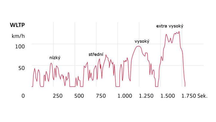 Měření emisí WLTP